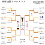 【女子W杯】ベスト4トーナメント組み合わせ  なでしこジャパン、準決勝はイングランド