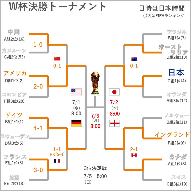 女子W杯 決勝トーナメントベスト4組み合わせ表