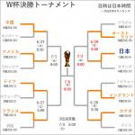 【女子W杯】ベスト8トーナメント組み合わせ  なでしこジャパン、準々決勝はオーストラリア