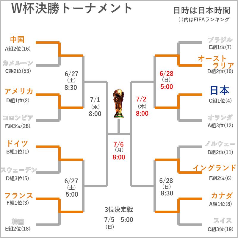 ベスト8 トーナメント表